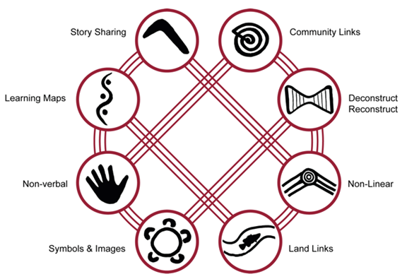 Eight Aboriginal Ways Of Learning Chapter 1 Literacies On A Human