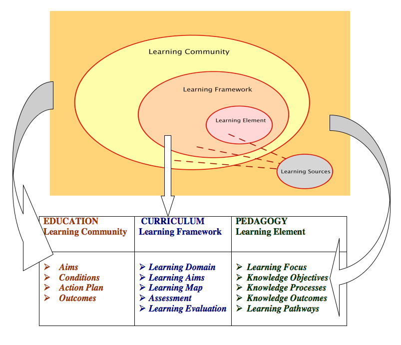 L By D Principles Learning By Design New Learning